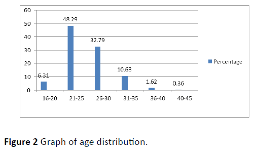 obstetrics-Graph-age-distribution